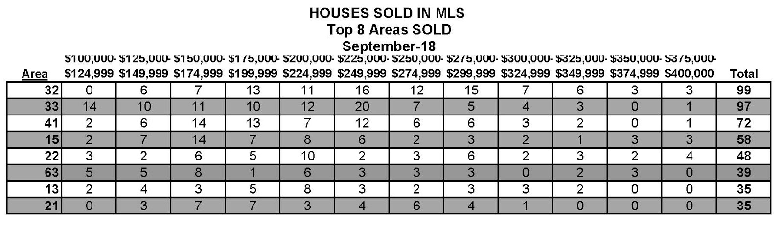 top 8 areas sold in greenville sc