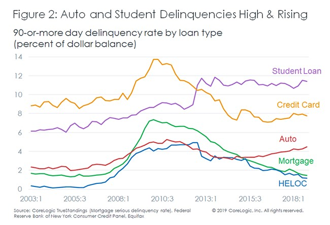 auto and student delinquencies high & rising