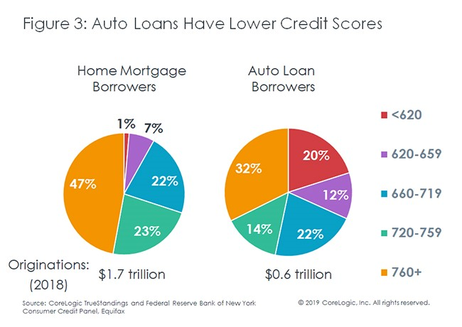 auto loans have lower credit scores